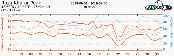 Andamento temperature Settembre 2019 a Roza Khutor